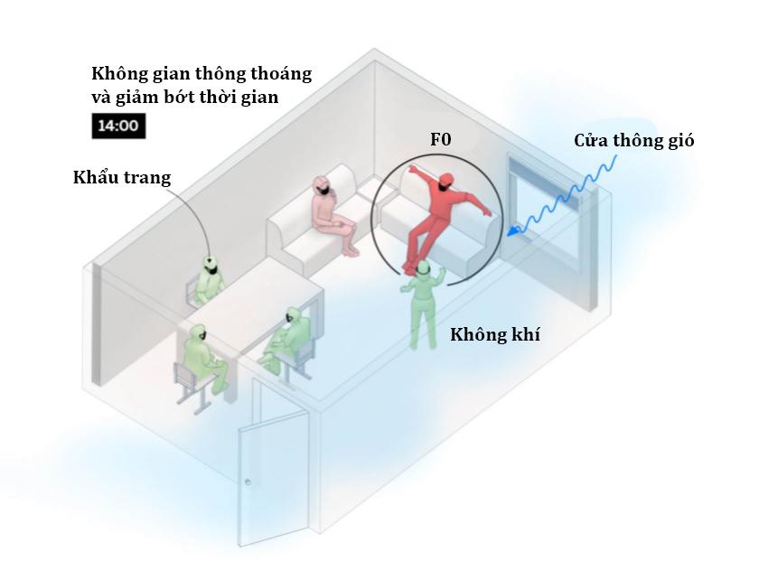 Virus SARS-Cov-2 lây truyền qua không khí như thế nào trong phòng ở, lớp học, quán bar? - 4