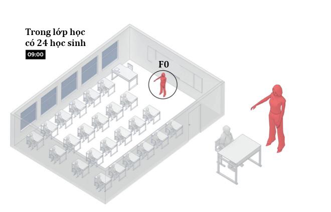 Virus SARS-Cov-2 lây truyền qua không khí như thế nào trong phòng ở, lớp học, quán bar? - 8