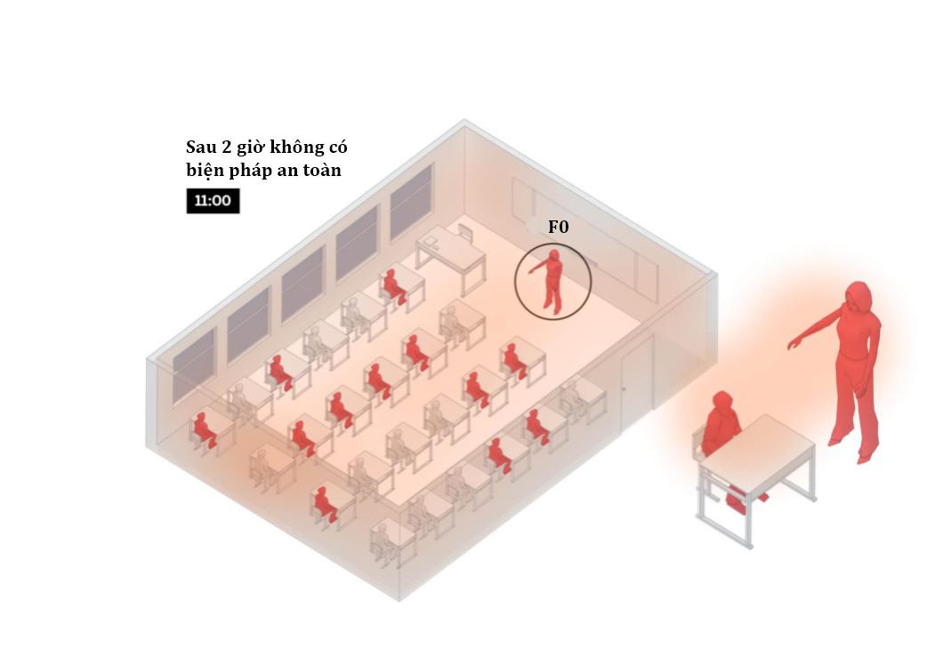 Virus SARS-Cov-2 lây truyền qua không khí như thế nào trong phòng ở, lớp học, quán bar? - 9