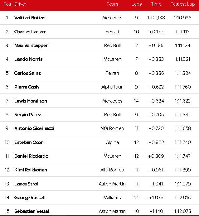 """Đua xe F1, phân hạng Monaco GP: Ferrari """"lột xác"""", Leclerc gặp tai nạn vẫn đoạt pole - 3"""