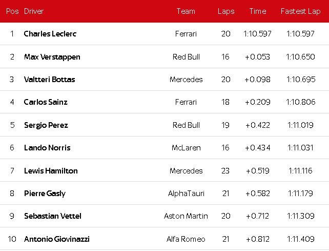 """Đua xe F1, phân hạng Monaco GP: Ferrari """"lột xác"""", Leclerc gặp tai nạn vẫn đoạt pole - 4"""