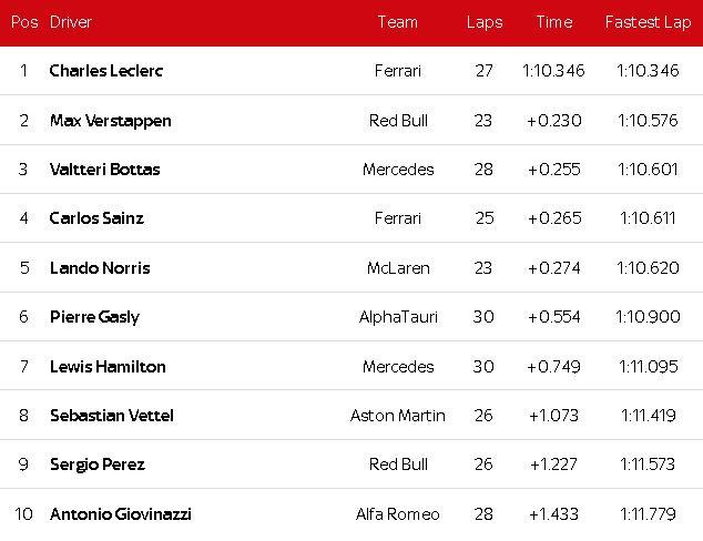 """Đua xe F1, phân hạng Monaco GP: Ferrari """"lột xác"""", Leclerc gặp tai nạn vẫn đoạt pole - 6"""