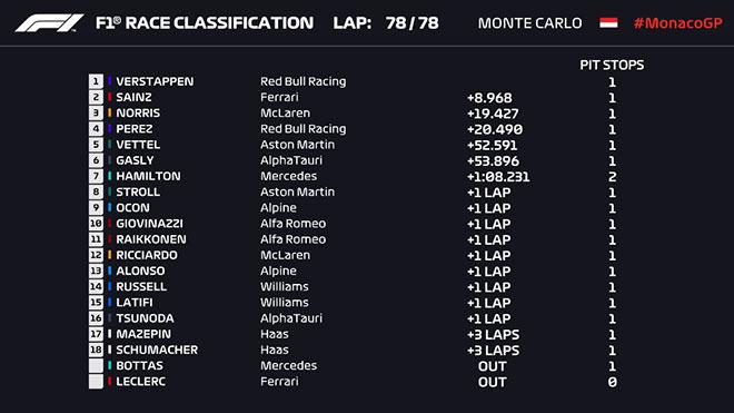 Đua xe F1, Monaco GP: Verstappen thắng thuyết phục, Mercedes thua thảm - 9