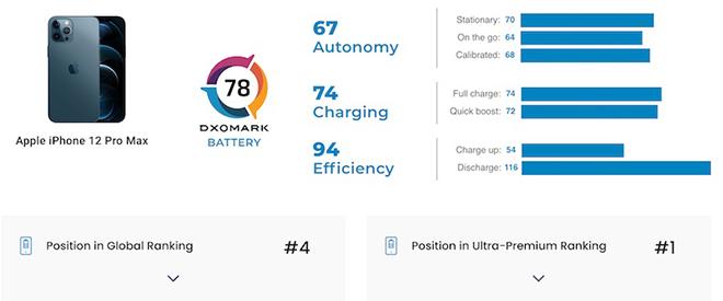 iPhone 12 Pro Max chỉ đạt hạng 4 về pin - có điều gì đó sai sai? - 3