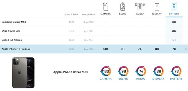 iPhone 12 Pro Max chỉ đạt hạng 4 về pin - có điều gì đó sai sai? - 4
