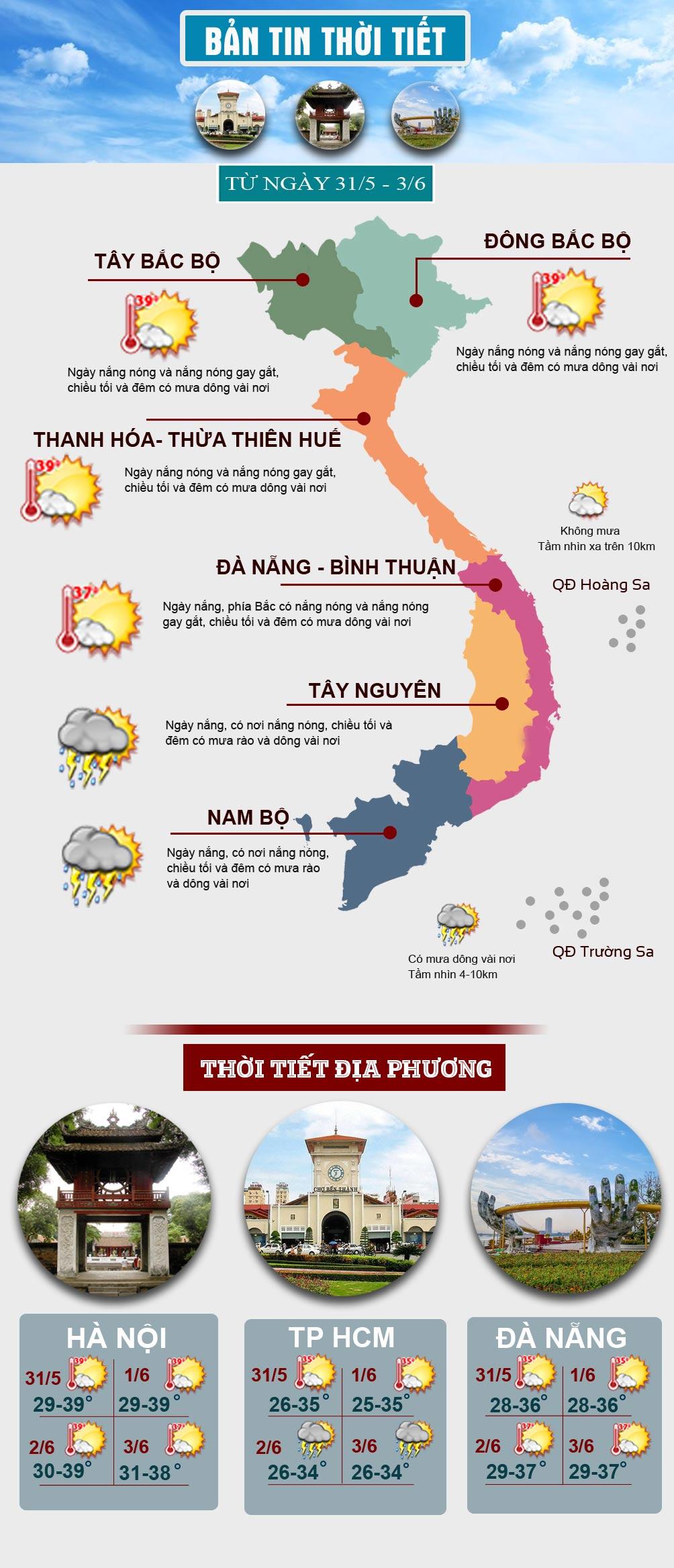 """Nắng nóng """"cháy da"""" bao trùm miền Bắc và miền Trung, có nơi trên 40 độ C - hình ảnh 1"""