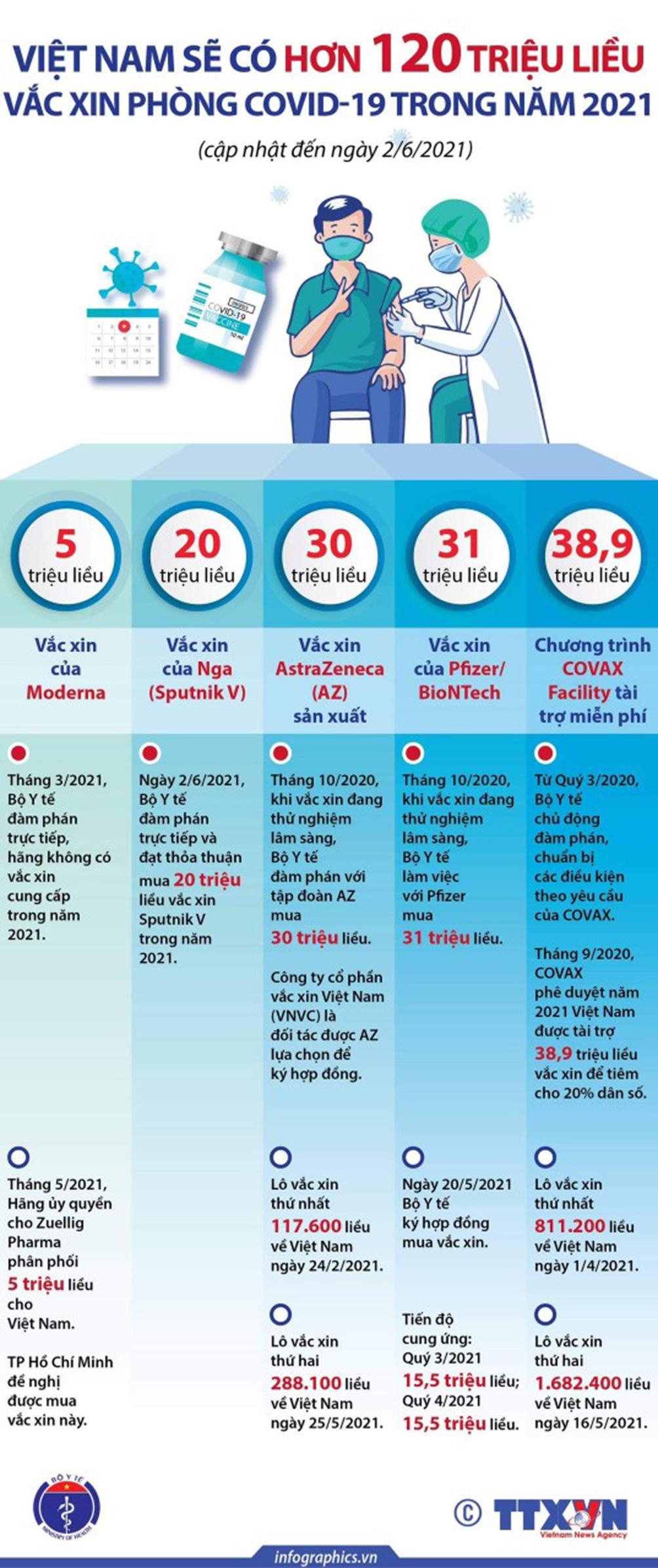 Infographic: Toàn cảnh đàm phán, mua và cung ứng hơn 120 triệu liều vắc-xin COVID-19 tại VN - hình ảnh 1