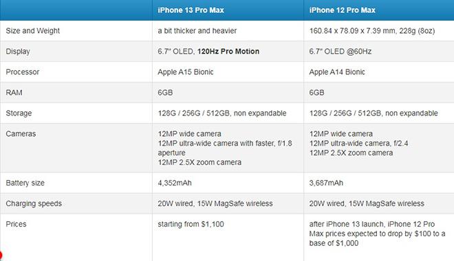 """""""Chiến thần"""" iPhone 13 Pro Max sẽ đỉnh cỡ nào so với iPhone 12 Pro Max? - 4"""