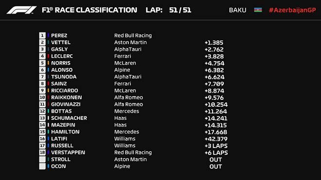 Đua xe F1, Azerbaijan GP: Mercedes bại trận trước Red Bull - 10