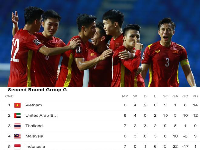 Việt Nam đại thắng Indonesia: Cơ hội tiến vào vòng 3 như thế nào? - 1