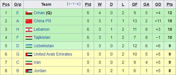 Trực tiếp diễn biến bảng xếp hạng đội nhì bảng: Việt Nam chính thức có vé đi tiếp - 1