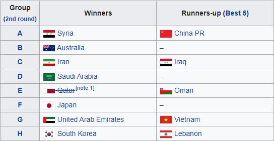 ĐT Việt Nam và 11 anh hào lọt vào vòng cuối vòng loại World Cup: Gồm những ai? - 2