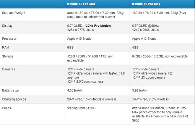 Chủ nhân iPhone 11 Pro Max có nên đợi nâng cấp lên iPhone 13 Pro Max không? - 6