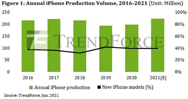 HOT: iPhone 13 chỉ là bản nâng cấp iPhone 12S, không có tùy chọn 1TB? - 1
