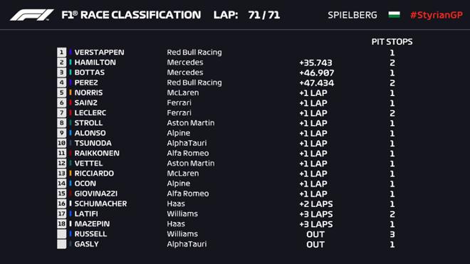"""Đua xe F1, chặng Styrian GP: Max Verstappen đăng quang trên """"thánh địa của Bò húc"""" - 4"""