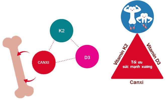 Cách bổ sung vitamin K2 tốt nhất để trẻ tăng chiều cao vượt trội - 3