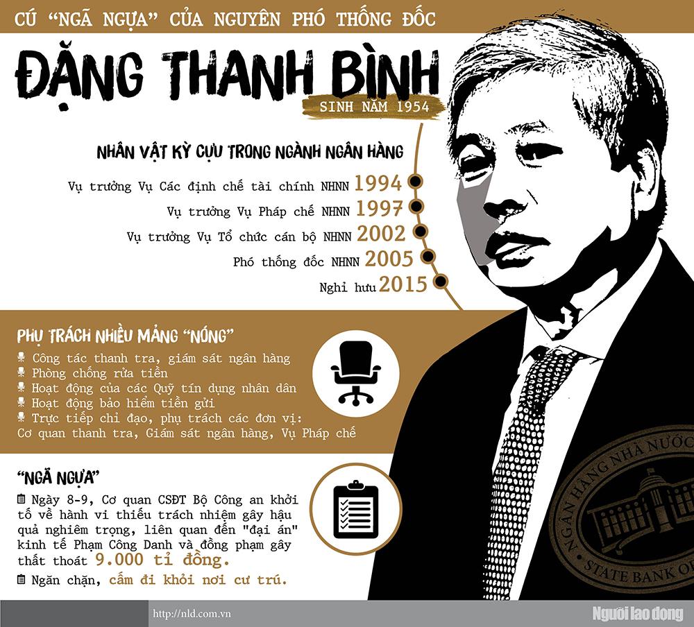 """Cú """"ngã ngựa"""" của nguyên Phó Thống đốc Đặng Thanh Bình - hình ảnh 1"""