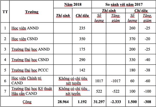 Choáng với tỉ lệ chọi vào các trường CAND năm 2018 - 1