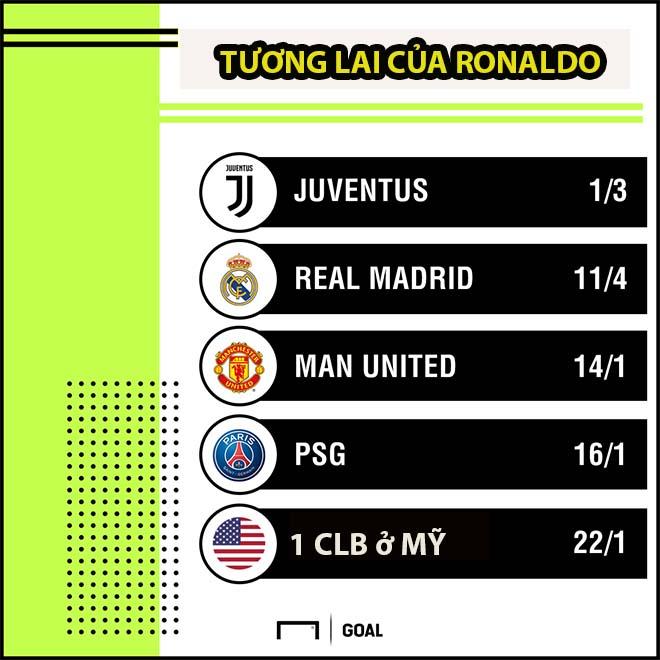 """Ronaldo chuyển nhượng sốc tới Juventus: Bị Real gạch tên, rất khó """"lật kèo"""" - 1"""