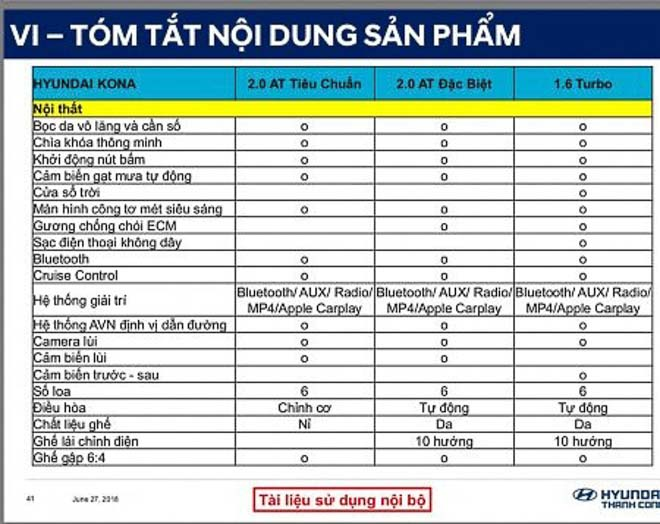 Hyundai Kona lộ thông số kỹ thuật, sắp bán tại Việt Nam - 4