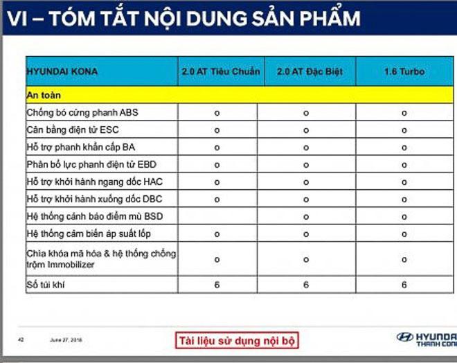 Hyundai Kona lộ thông số kỹ thuật, sắp bán tại Việt Nam - 6