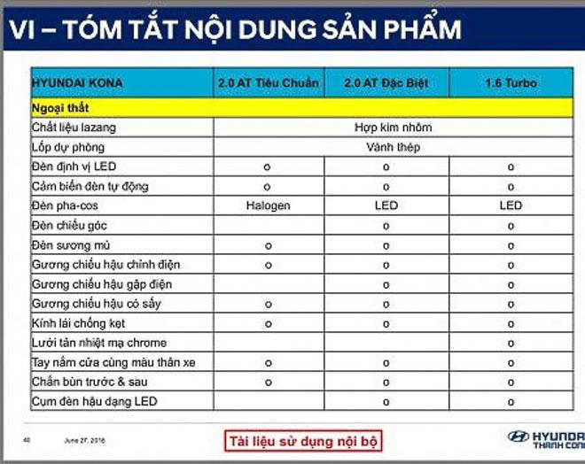 Hyundai Kona lộ thông số kỹ thuật, sắp bán tại Việt Nam - 3