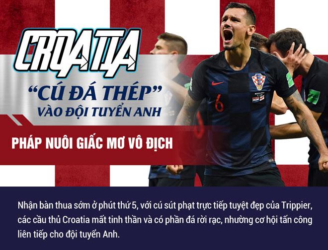 """Croatia """"cú đá thép"""" vào đội tuyển Anh – Pháp nuôi giấc mơ vô địch - 1"""