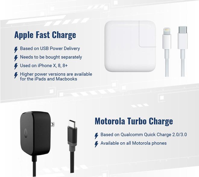 """Apple chậm chân trong """"cuộc đua"""" công nghệ sạc nhanh - 1"""