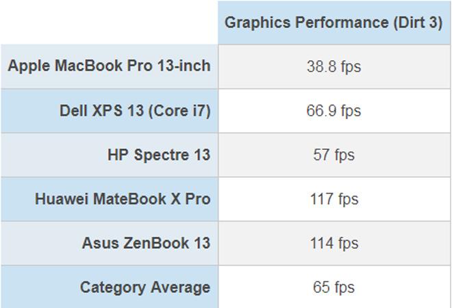Tốc độ thần sầu của MacBook Pro phá vỡ kỷ lục - 7