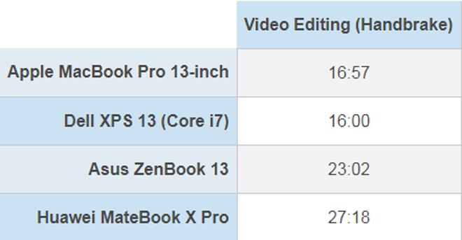 Tốc độ thần sầu của MacBook Pro phá vỡ kỷ lục - 4