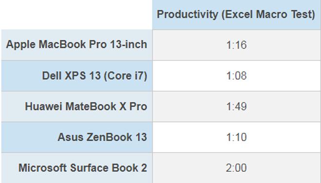 Tốc độ thần sầu của MacBook Pro phá vỡ kỷ lục - 6