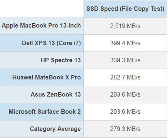 Tốc độ thần sầu của MacBook Pro phá vỡ kỷ lục - 3