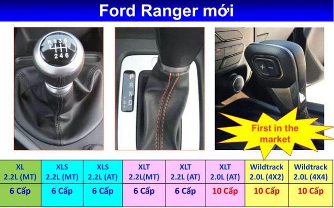 Ford Ranger 2019 đã có mặt tại Việt Nam: Động cơ 213 mã lực, hộp số 10 cấp - 2