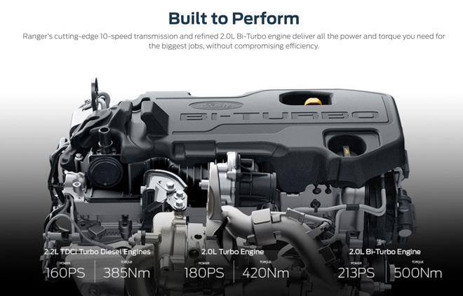 Ford Ranger 2019 đã có mặt tại Việt Nam: Động cơ 213 mã lực, hộp số 10 cấp - 11