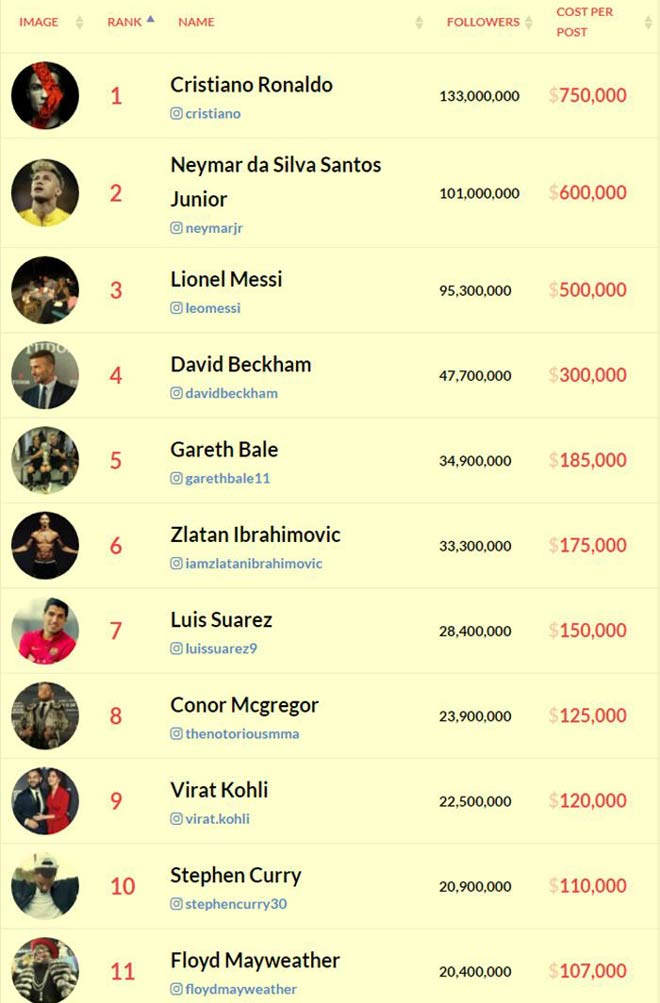 """Ronaldo 1 cú """"nháy chuột"""" có 17 tỷ đồng: """"Đè bẹp"""" Messi và Mayweather - 2"""