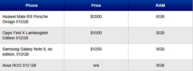 Galaxy Note 9 bản 512GB đang có giá bán thấp nhất thị trường - 3