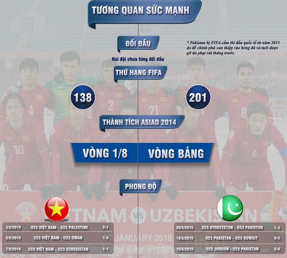 """U23 Việt Nam - U23 Pakistan: Giải mã """"ẩn số"""", khởi đầu giấc mộng lớn - 4"""
