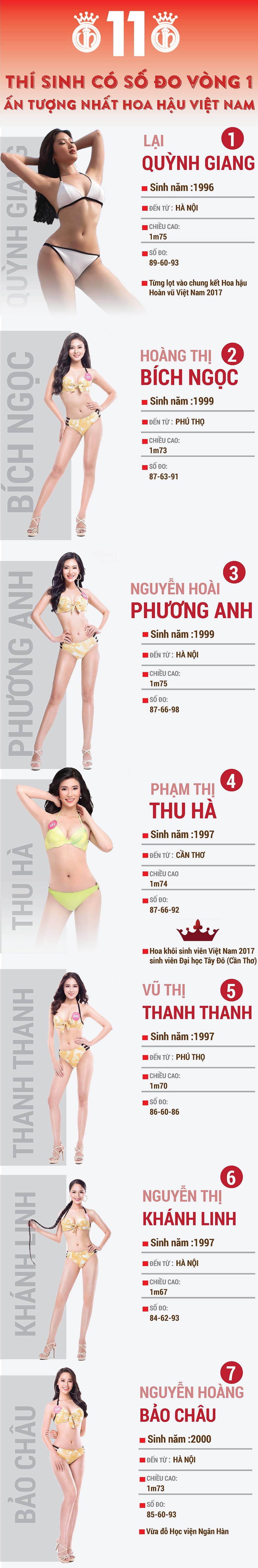 11 cô gái có vòng 1 đầy đặn nhất Hoa hậu Việt Nam