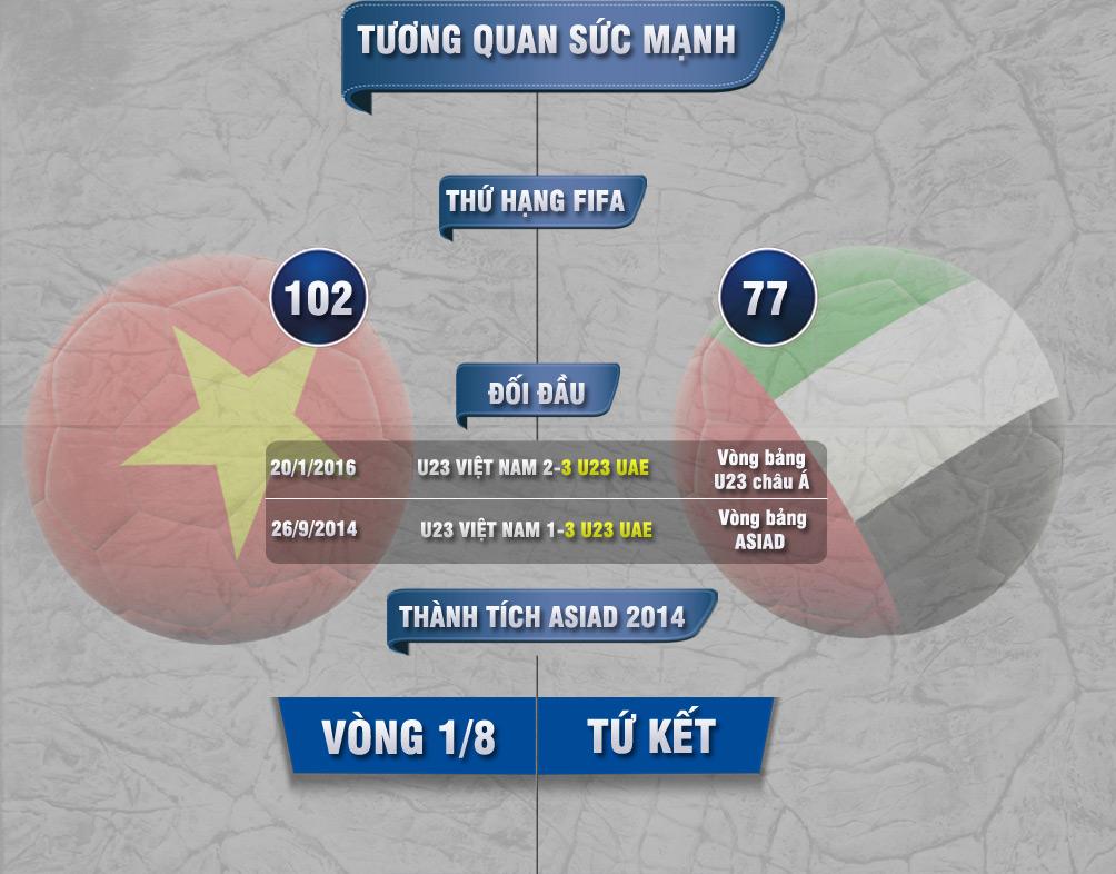 """Bóng đá ASIAD, U23 Việt Nam - U23 UAE: Vượt ải Tây Á mơ """"đệ tam anh hào"""" - 3"""