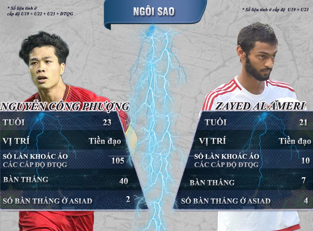 """Bóng đá ASIAD, U23 Việt Nam - U23 UAE: Vượt ải Tây Á mơ """"đệ tam anh hào"""" - 5"""