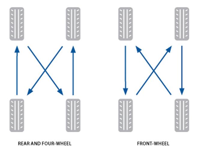 Chăm sóc lốp xe như thế nào là đúng cách? - 4