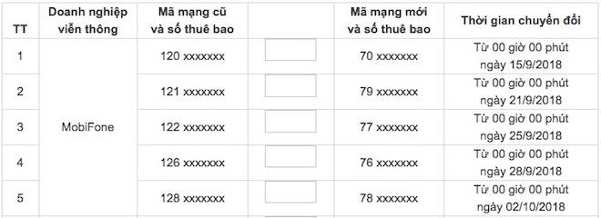 60 triệu thuê bao 11 số chuyển thành 10 số: Số nào đổi trước, số nào sau? - 2