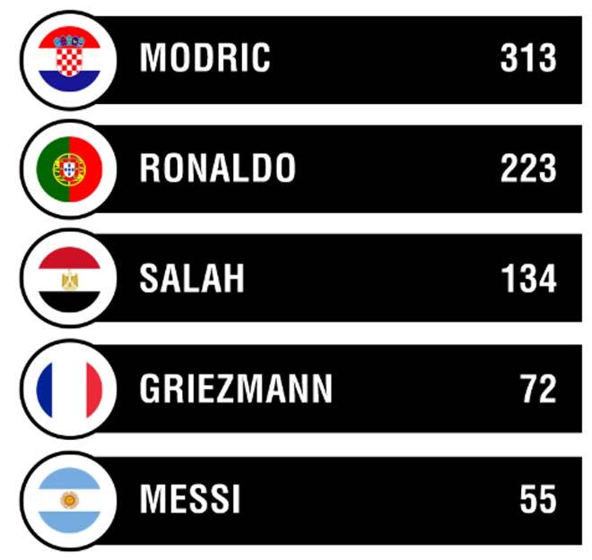 """FIFA The Best giải """"ao làng"""": Messi hay cả mùa thua SAO sáng 6-7 trận - 2"""