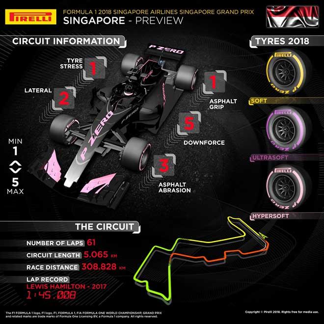 Đua xe F1, Singapore GP 2018: Cạm bẫy ở khúc cua số 10 - 4