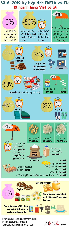Những mặt hàng Việt có lợi nhất khi EU miễn thuế - 1