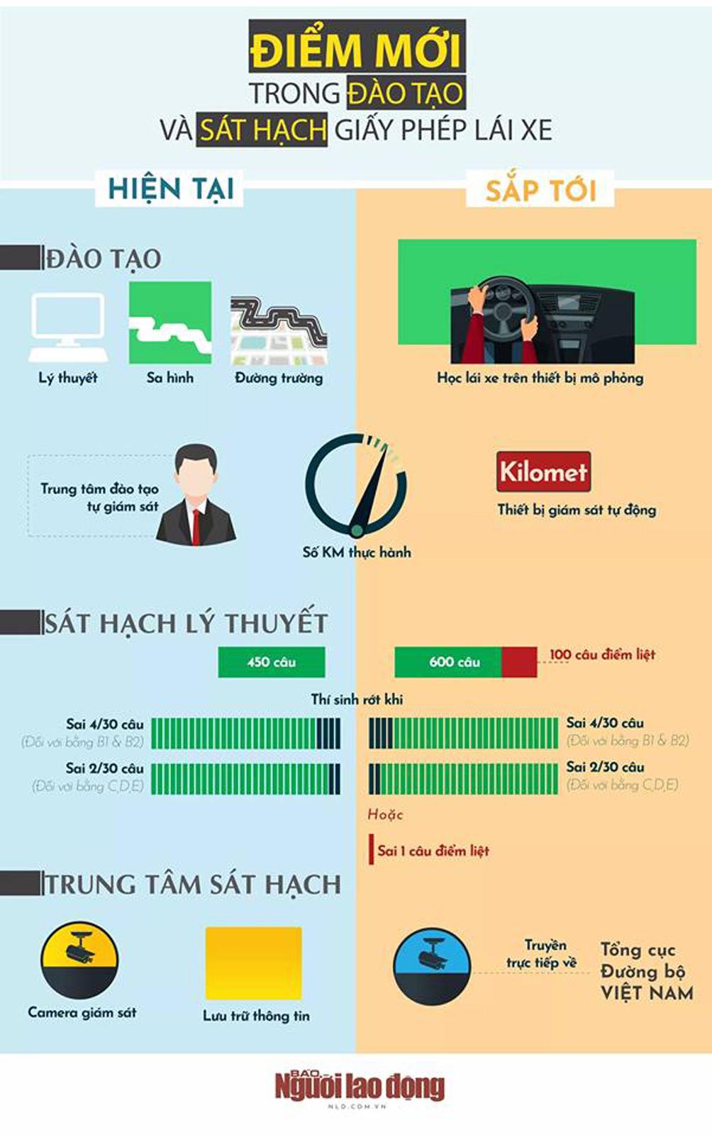[Infographic] - Muốn thi lấy bằng lái ôtô, cần biết những điểm mới này - 1