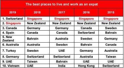 Singapore mất vị trí đáng sống nhất hành tinh, Việt Nam lọt Top 10 - 1