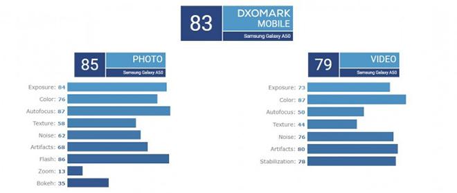 Điểm chụp ảnh Galaxy A50 gây sốc, tốt ngang ngửa LG G7 ThinQ - 2