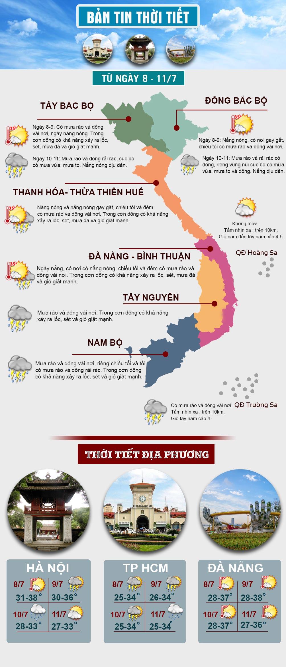 Đợt nắng nóng đang diễn ra ở miền Bắc khi nào kết thúc? - 1