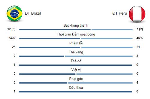 """Chung kết Copa America, Brazil - Peru: Đại tiệc rực rỡ, """"mưa bàn thắng"""" đăng quang - 4"""